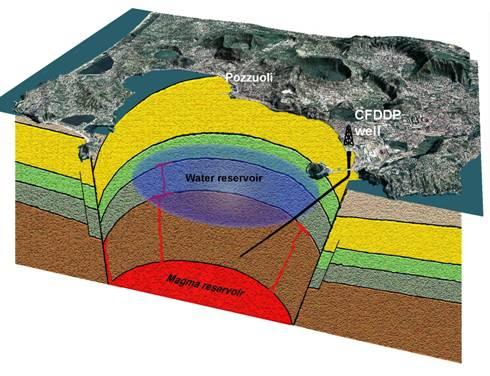 VESUVIO / Vulcanologia, scavo di un pozzo per prevedere eruzioni e diminuire i danni