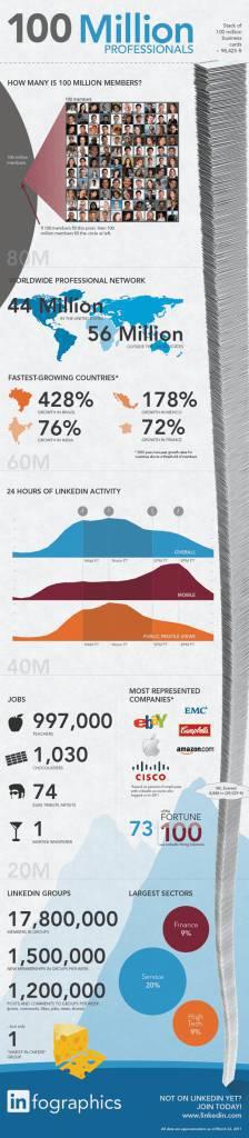 LinkedIn: 100 milioni di utenti. Statistiche e curiosità sul social network professionale